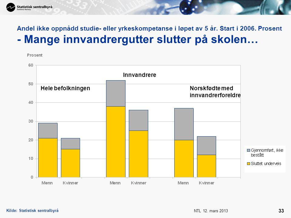 NTL 12. mars 2013 33 Andel ikke oppnådd studie- eller yrkeskompetanse i løpet av 5 år. Start i 2006. Prosent - Mange innvandrergutter slutter på skole