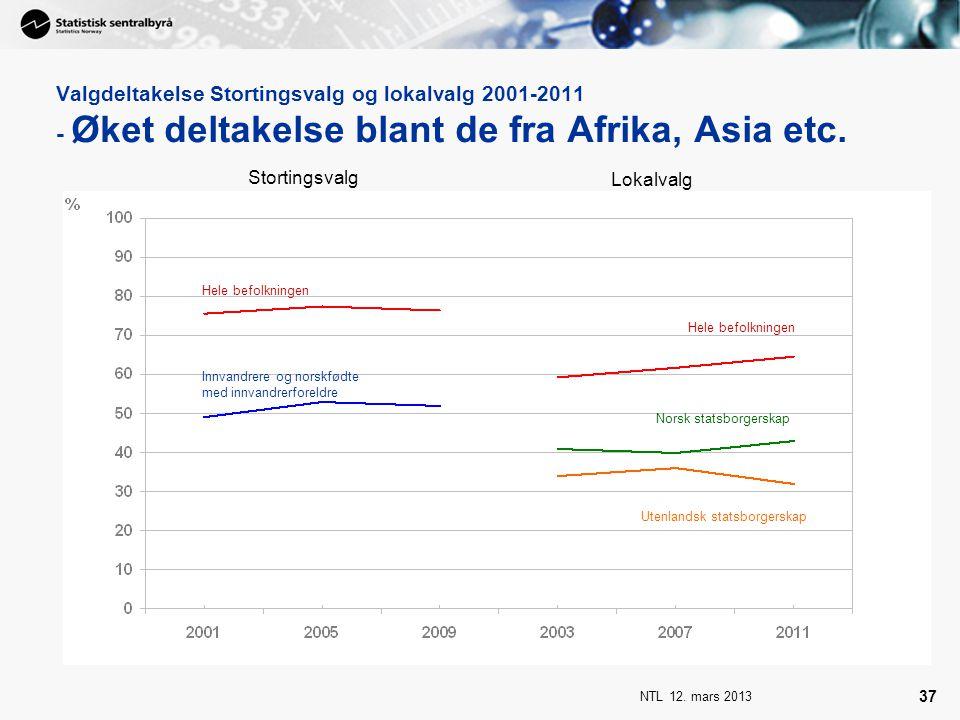 NTL 12. mars 2013 37 Valgdeltakelse Stortingsvalg og lokalvalg 2001-2011 - Øket deltakelse blant de fra Afrika, Asia etc. Stortingsvalg Lokalvalg Hele