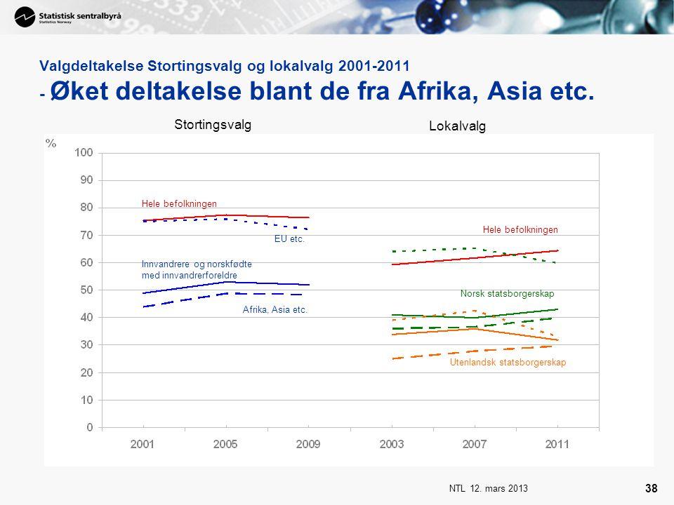 NTL 12. mars 2013 38 Valgdeltakelse Stortingsvalg og lokalvalg 2001-2011 - Øket deltakelse blant de fra Afrika, Asia etc. Stortingsvalg Lokalvalg Hele