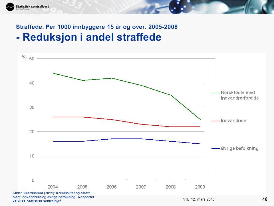 NTL 12. mars 2013 46 Straffede. Per 1000 innbyggere 15 år og over. 2005-2008 - Reduksjon i andel straffede Kilde: Skardhamar (2011): Kriminalitet og s