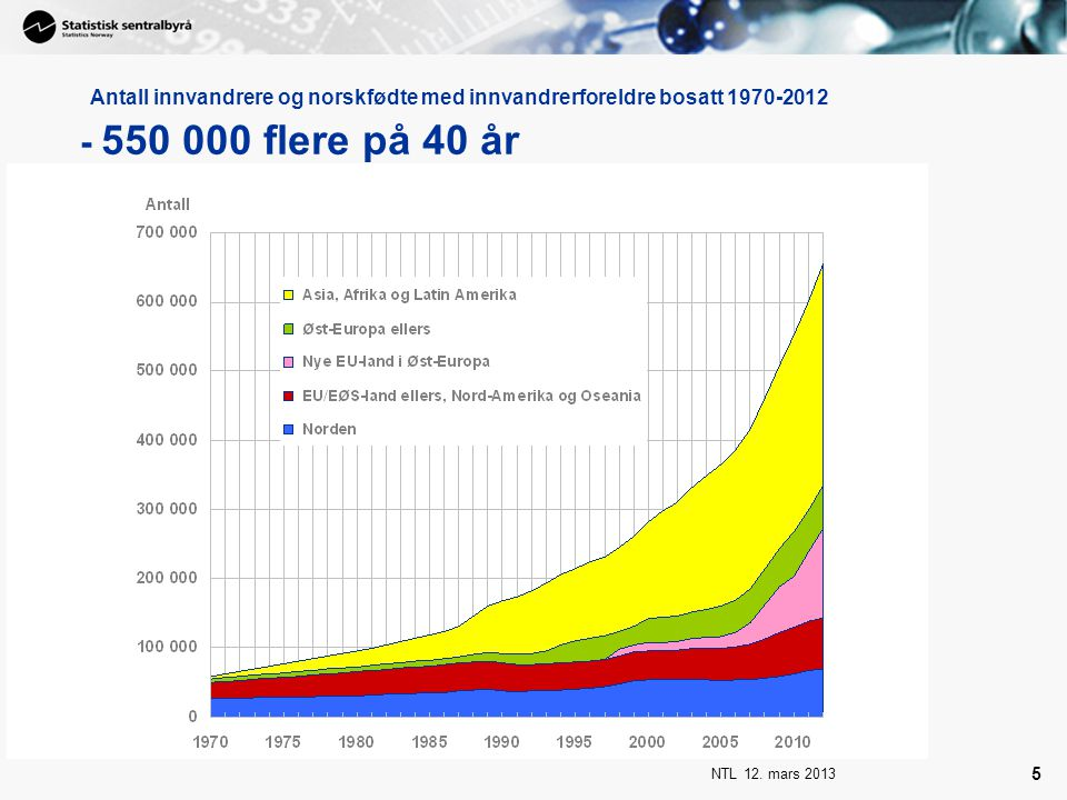 NTL 12. mars 2013 5 Antall innvandrere og norskfødte med innvandrerforeldre bosatt 1970-2012 - 550 000 flere på 40 år
