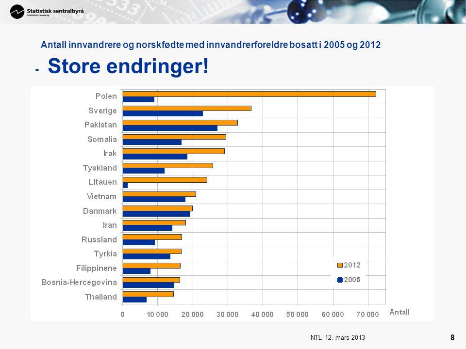 NTL 12. mars 2013 8 Antall innvandrere og norskfødte med innvandrerforeldre bosatt i 2005 og 2012 - Store endringer!