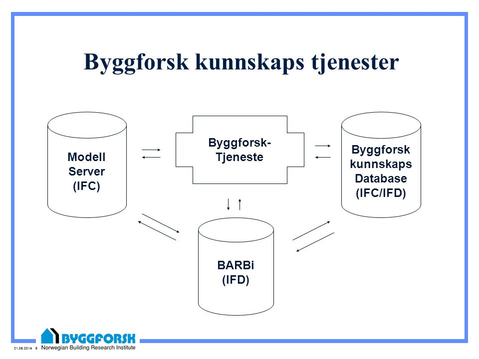 21.06.2014 9 Byggforsk kunnskaps tjenester Byggforsk kunnskaps Database (IFC/IFD) BARBi (IFD) Modell Server (IFC) Byggforsk- Tjeneste