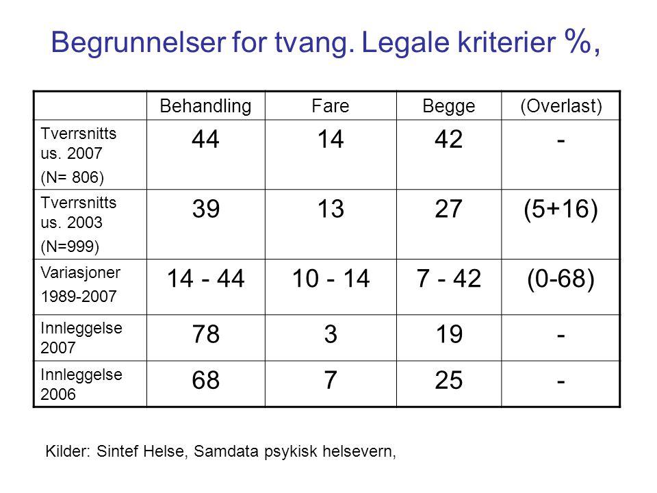 Begrunnelser for tvang. Legale kriterier %, BehandlingFareBegge(Overlast) Tverrsnitts us. 2007 (N= 806) 441442- Tverrsnitts us. 2003 (N=999) 391327(5+