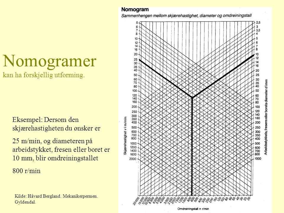Nomogram Eksempel: et arbeidstykke har diameter ø 22 mm.