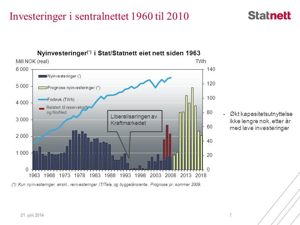 Investeringer i sentralnettet 1960 til 2010 21. juni 2014 5 (*): Kun nyinvesteringer, ekskl.. reinvesteringer IT/Tele, og byggelånsrente. Prognose pr.