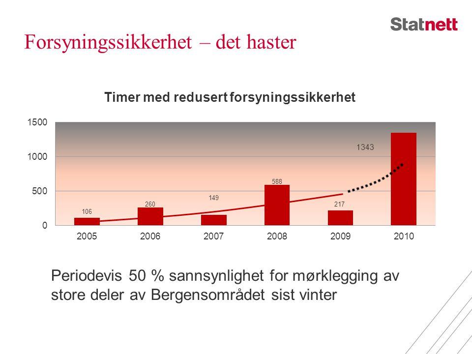 Forsyningssikkerhet – det haster Periodevis 50 % sannsynlighet for mørklegging av store deler av Bergensområdet sist vinter