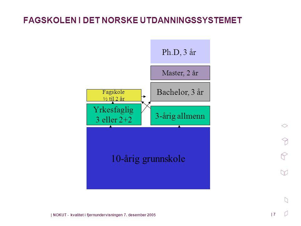 | NOKUT - kvalitet i fjernundervisningen 7. desember 2005 | 7 FAGSKOLEN I DET NORSKE UTDANNINGSSYSTEMET 10-årig grunnskole Yrkesfaglig 3 eller 2+2 3-å