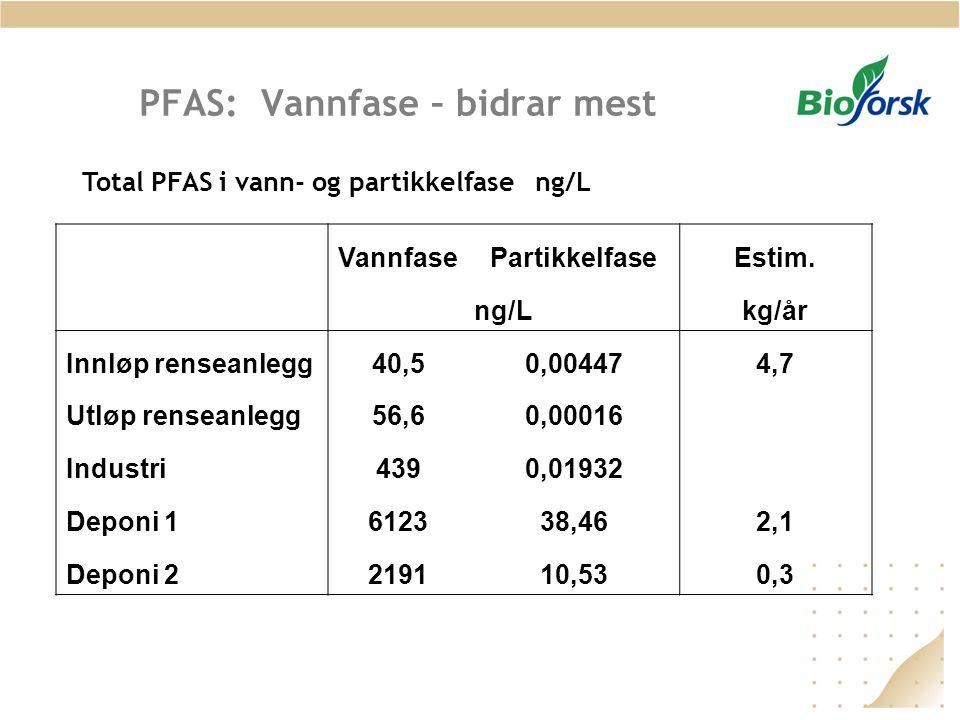 PFAS: Vannfase – bidrar mest VannfasePartikkelfaseEstim. ng/Lkg/år Innløp renseanlegg40,50,004474,7 Utløp renseanlegg56,60,00016 Industri4390,01932 De