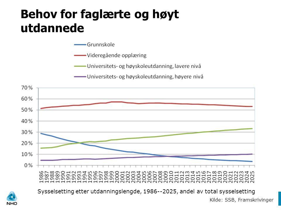 Behov for faglærte og høyt utdannede Kilde: SSB, Framskrivinger Sysselsetting etter utdanningslengde, 1986--2025, andel av total sysselsetting