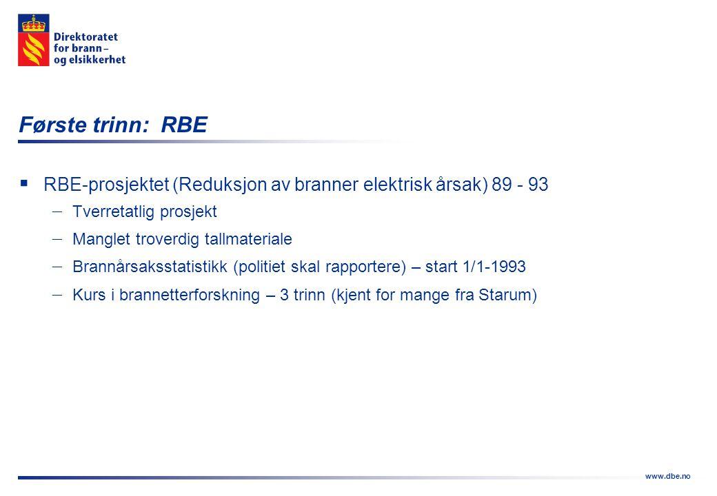 www.dbe.no Første trinn: RBE  RBE-prosjektet (Reduksjon av branner elektrisk årsak) 89 - 93  Tverretatlig prosjekt  Manglet troverdig tallmateriale