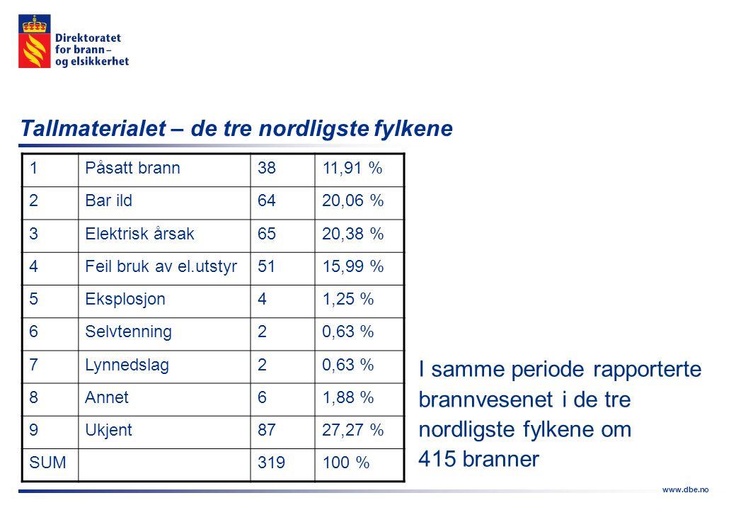 www.dbe.no Tallmaterialet – de tre nordligste fylkene 1Påsatt brann3811,91 % 2Bar ild6420,06 % 3Elektrisk årsak6520,38 % 4Feil bruk av el.utstyr5115,9
