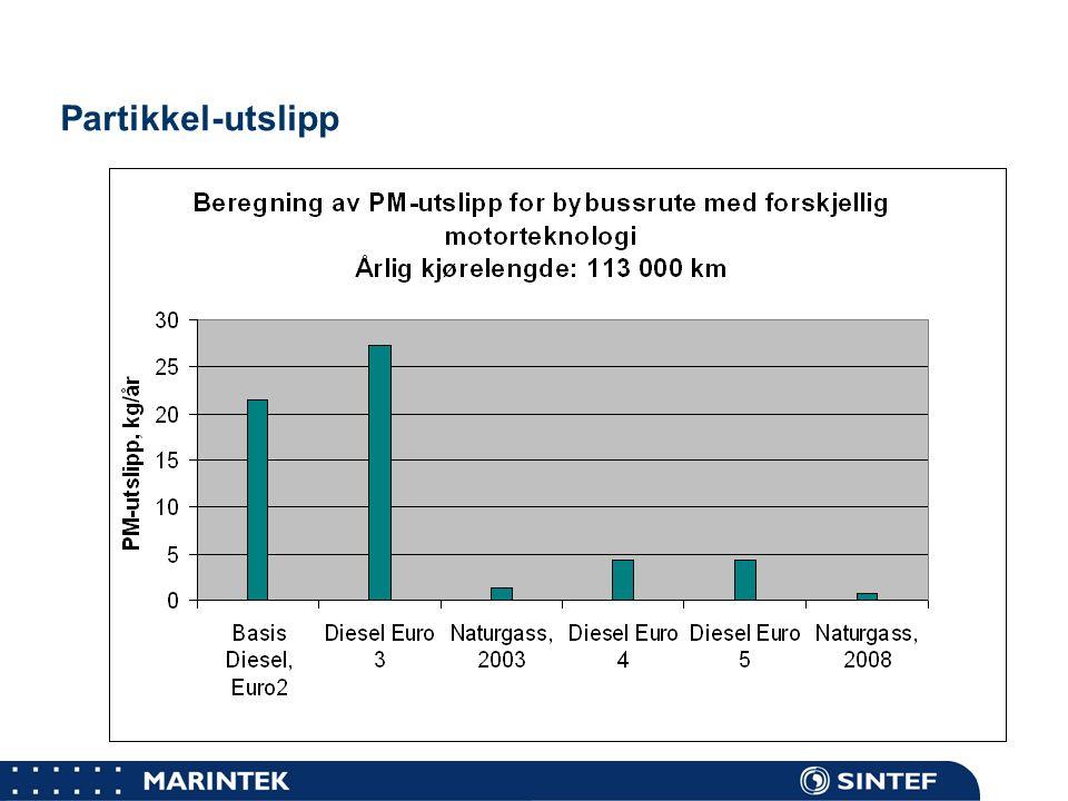 MARINTEK Bybuss, sensitivitet i økonomitall  Gassprisen: -1 kr per Sm 3 gir en reduksjon fra 55 til 10 kr/ kg NOx.