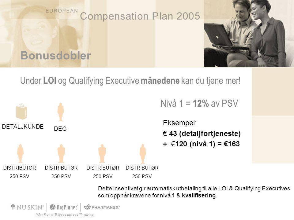 Bonusdobler Under LOI og Qualifying Executive månedene kan du tjene mer! Nivå 1 = 12% av PSV Eksempel: € 43 (detaljfortjeneste) + €120 (nivå 1) = €163