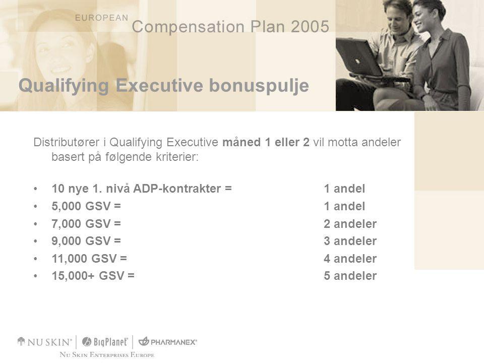 Qualifying Executive bonuspulje Distributører i Qualifying Executive måned 1 eller 2 vil motta andeler basert på følgende kriterier: •10 nye 1.