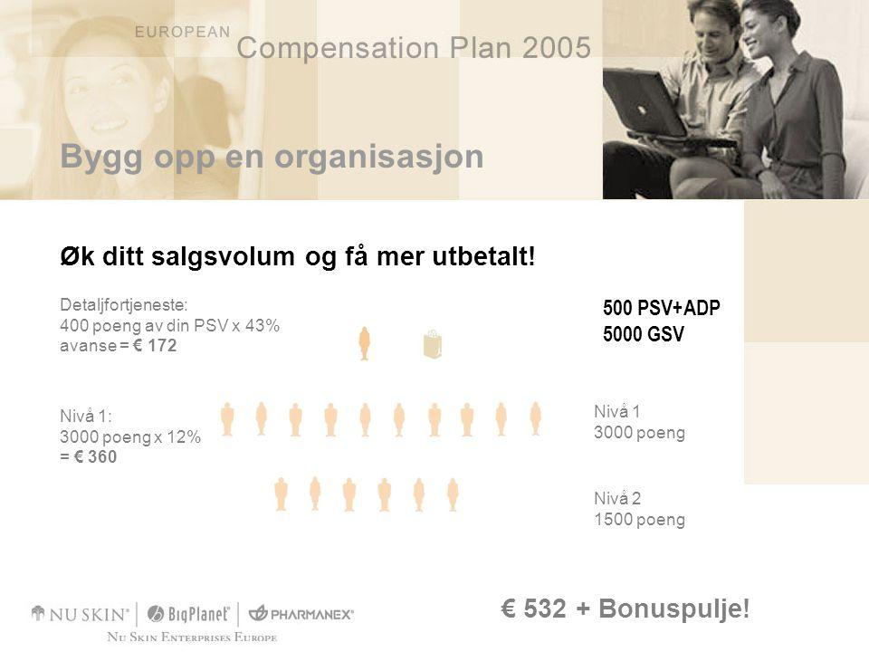 Bygg opp en organisasjon Øk ditt salgsvolum og få mer utbetalt! € 532 + Bonuspulje! Detaljfortjeneste: 400 poeng av din PSV x 43% avanse = € 172 Nivå