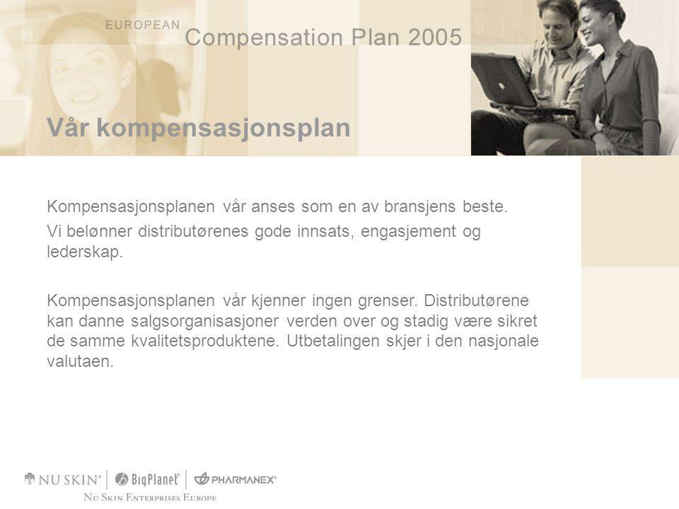 Vår kompensasjonsplan Kompensasjonsplanen vår anses som en av bransjens beste. Vi belønner distributørenes gode innsats, engasjement og lederskap. Kom