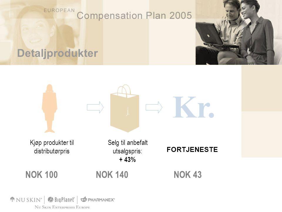 Kr. FORTJENESTE NOK 100NOK 140NOK 43 Kjøp produkter til distributørpris Selg til anbefalt utsalgspris: + 43% Detaljprodukter