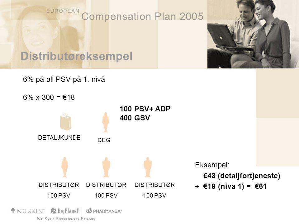 Breakaway bonus Antall breakaways på første nivå Gold LapisRubyEmeraldDiamondBlue Diamond Nivå utbetalt