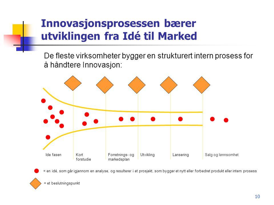 10 Innovasjonsprosessen bærer utviklingen fra Idé til Marked Ide fasen KortForretnings- og UtviklingLanseringSalg og lønnsomhet forstudiemarkedsplan D