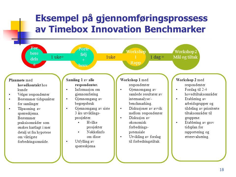 18 Eksempel på gjennomføringsprossess av Timebox Innovation Benchmarker For bere dels e Planmøte med hovedkontakt hos kunde •Velger respondenter •Best