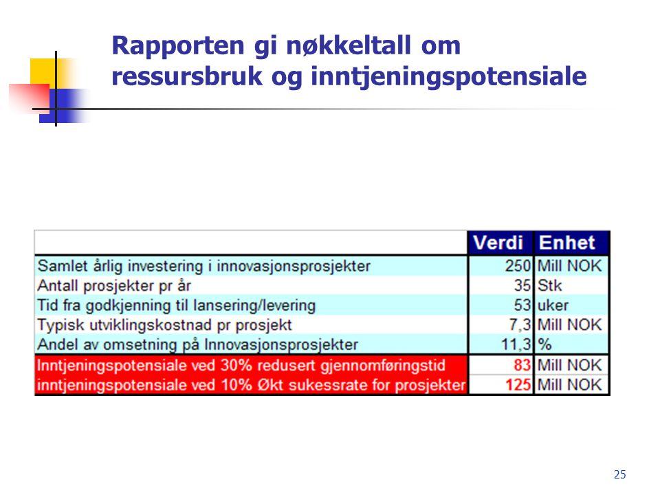 25 Rapporten gi nøkkeltall om ressursbruk og inntjeningspotensiale
