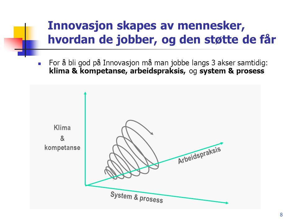 8 Innovasjon skapes av mennesker, hvordan de jobber, og den støtte de får  For å bli god på Innovasjon må man jobbe langs 3 akser samtidig: klima & k
