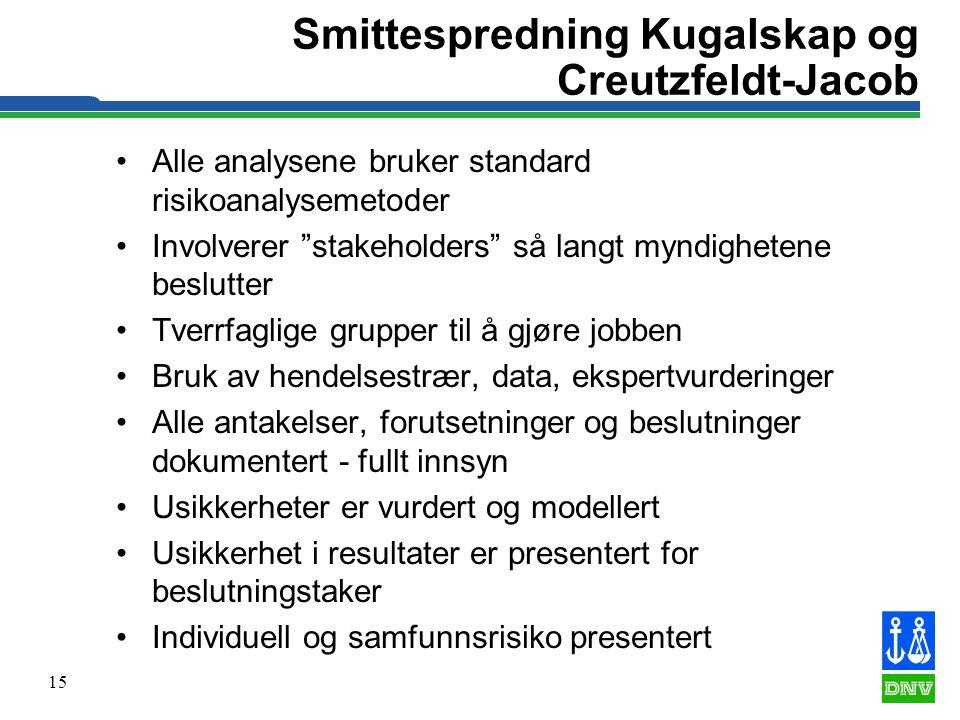 """15 Smittespredning Kugalskap og Creutzfeldt-Jacob •Alle analysene bruker standard risikoanalysemetoder •Involverer """"stakeholders"""" så langt myndigheten"""