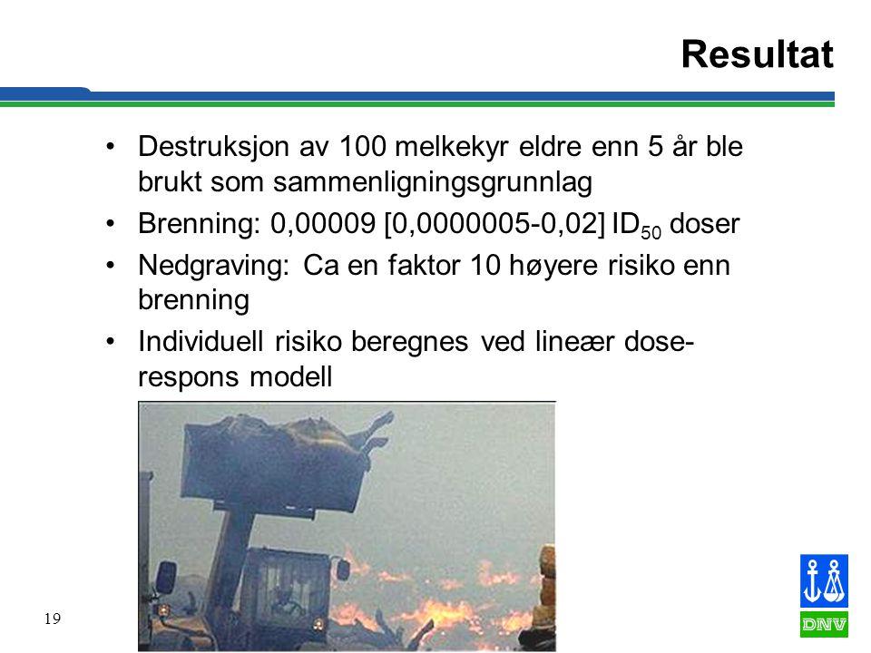 19 Resultat •Destruksjon av 100 melkekyr eldre enn 5 år ble brukt som sammenligningsgrunnlag •Brenning: 0,00009 [0,0000005-0,02] ID 50 doser •Nedgravi
