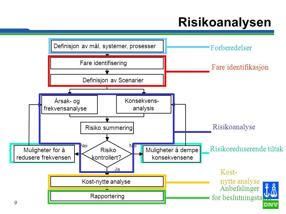 9 Risikoreduserende tiltak Risikoanalysen Definisjon av mål, systemer, prosesser Fare identifisering Årsak- og frekvensanalyse Konsekvens- analysis Ri