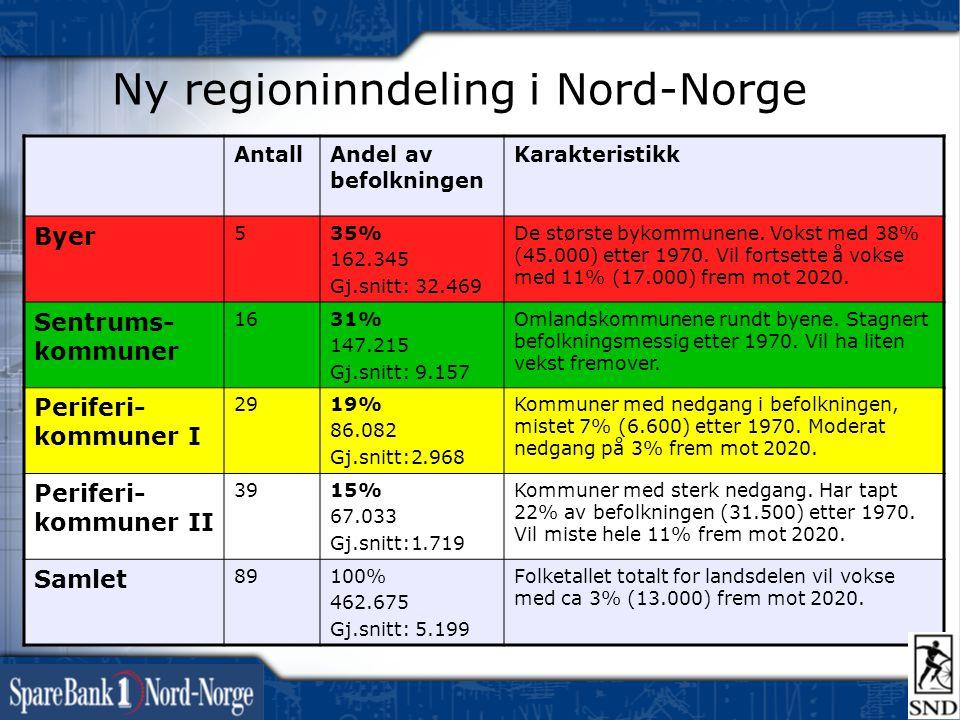 Ny regioninndeling i Nord-Norge AntallAndel av befolkningen Karakteristikk Byer 535% 162.345 Gj.snitt: 32.469 De største bykommunene. Vokst med 38% (4