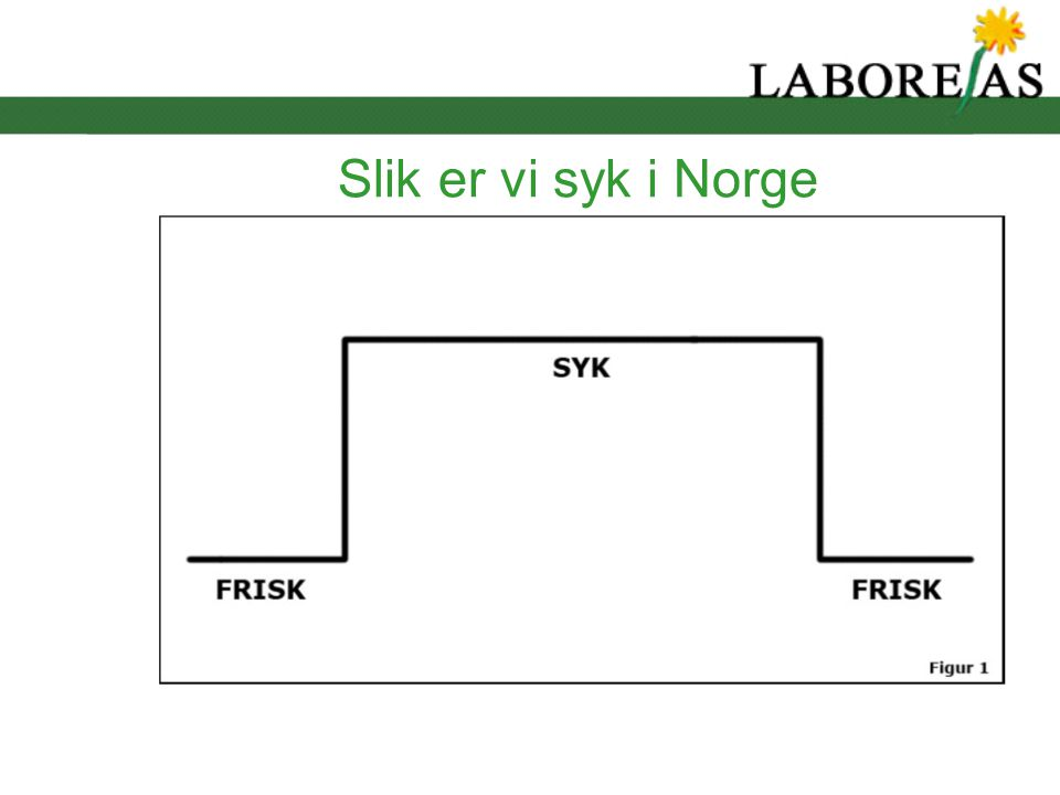 Slik er vi syk i Norge