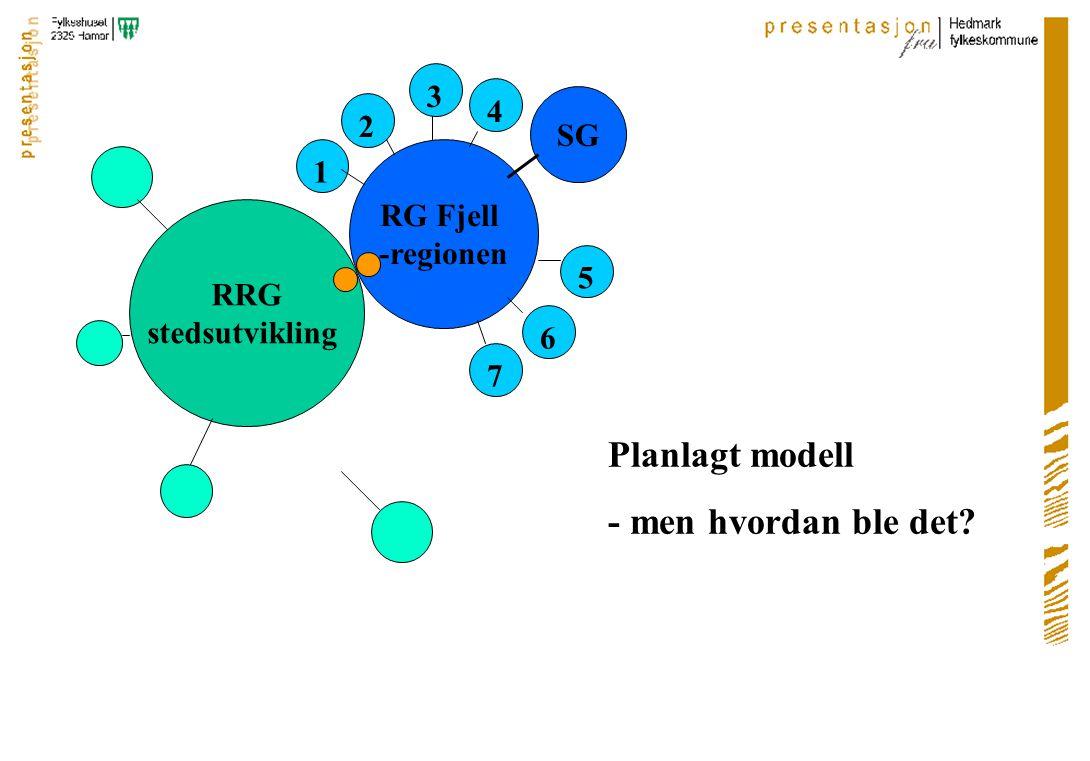 RRG stedsutvikling RG Fjell -regionen SG 1 2 3 4 5 6 7 Planlagt modell - men hvordan ble det