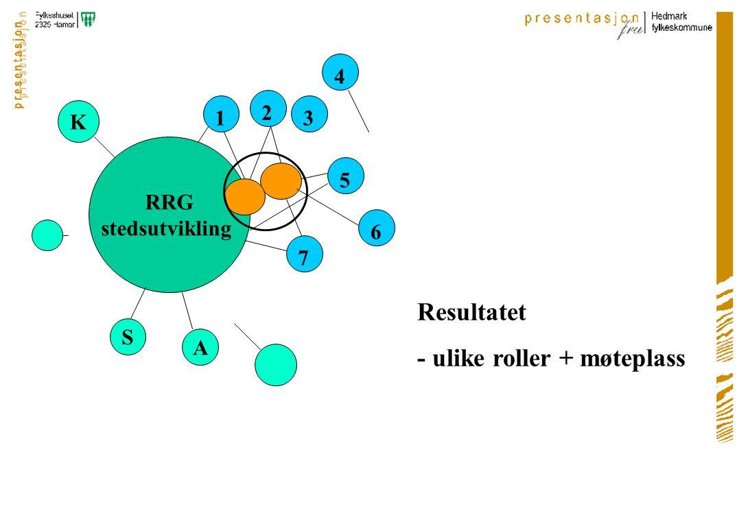 RRG stedsutvikling 1 2 3 4 5 6 7 S K Resultatet - ulike roller + møteplass A