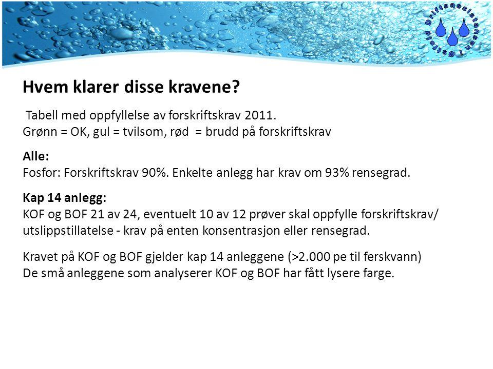 Hvem klarer disse kravene. Tabell med oppfyllelse av forskriftskrav 2011.