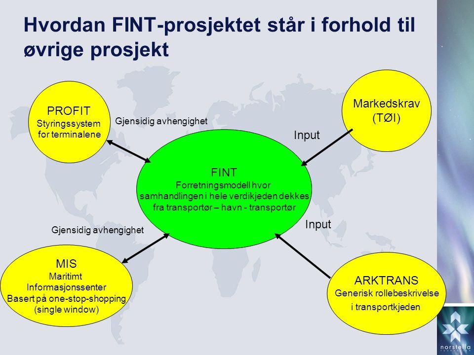 Hvordan FINT-prosjektet står i forhold til øvrige prosjekt FINT Forretningsmodell hvor samhandlingen i hele verdikjeden dekkes fra transportør – havn