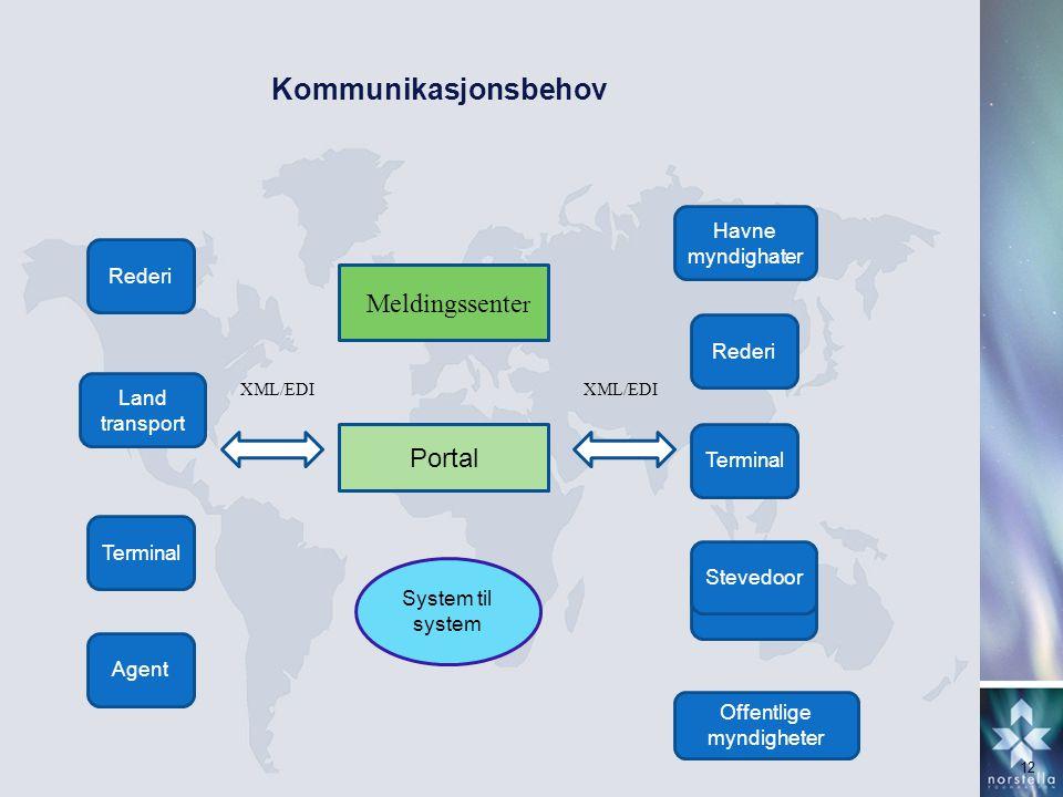 Kommunikasjonsbehov 12 Portal Meldingssente r Land transport Rederi Agent Offentlige myndigheter Havne myndighater Terminal Rederi Terminal Stevedoor