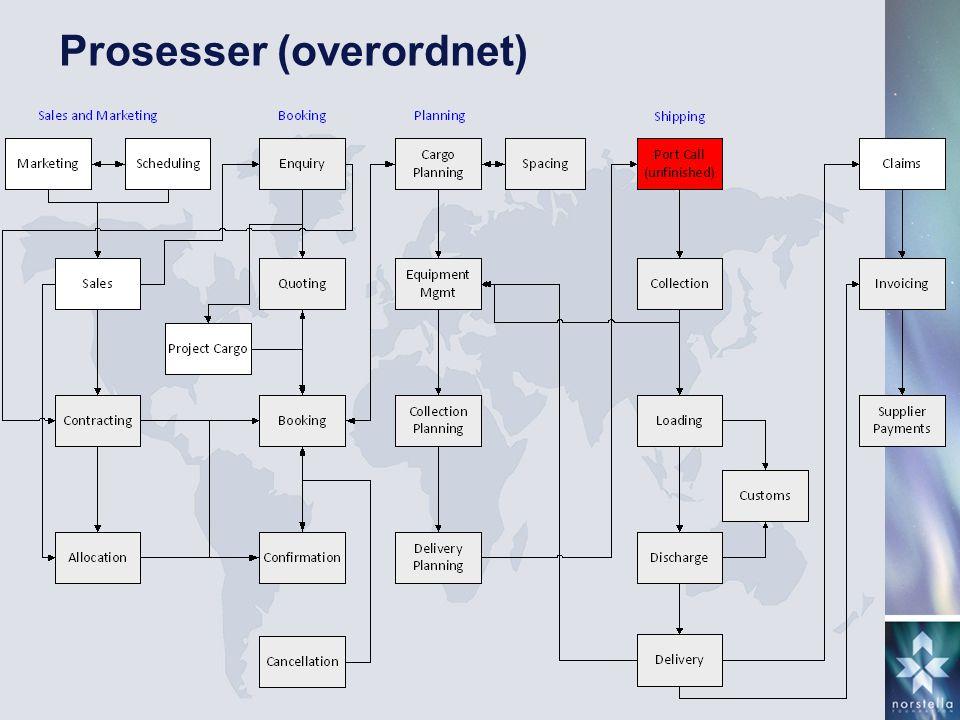 Prosesser (overordnet)