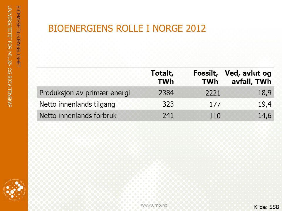 UNIVERSITETET FOR MILJØ- OG BIOVITENSKAP www.umb.no BRUK AV BIOENERGI I NORGE 2010 BrenselForbruk, TWhAndel, % Ved7,0 41 Biprodukter i skogindustri4,5 27 Flis1,6 9 Pellets og briketter0,6 4 Avfall1,4 8 Biodrivstoff1,4 8 Biofyringsolje0,4 2 Biogass0,2 1 Sum17,0 100 BIOMASSETILGJENGELIGHET Kilde: Bergseng et al.