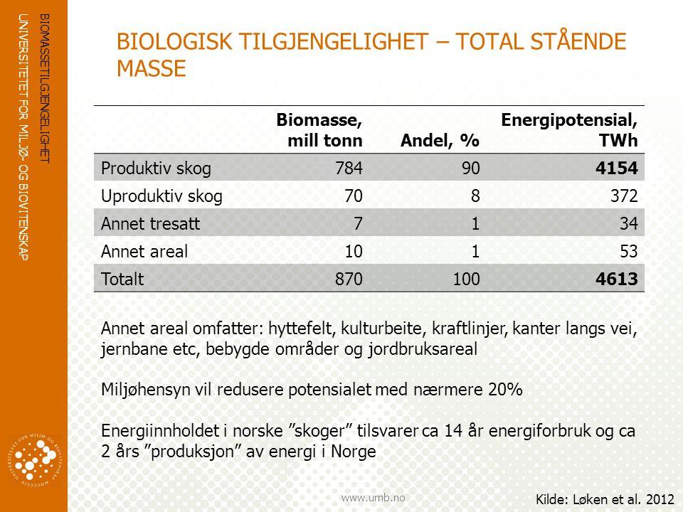 UNIVERSITETET FOR MILJØ- OG BIOVITENSKAP www.umb.no BIOLOGISK TILGJENGELIHET  Bærekraftig uttak av tømmer –Tilveksten i norske skoger: ca 25 mill m 3 /år –Brutto balansekvantum: ca 20 mill m 3 /år –Netto balansekvantum: ca 17 mill m 3 /år –Avvirkning: ± 10 mill m 3 /år (i snart 100 år) –7 mill m 3 har en brennverdi på ca 14 TWh  Hogstavfall – GROT –Greiner, topper, tredeler og stubber ( ≈ 50% av biomassen i trærne) kan også brukes til energiformål –Brennverdien til hogstavfallet ved hogst på 10 mill m 3 /år er ca 11 TWh BIOMASSETILGJENGELIGHET