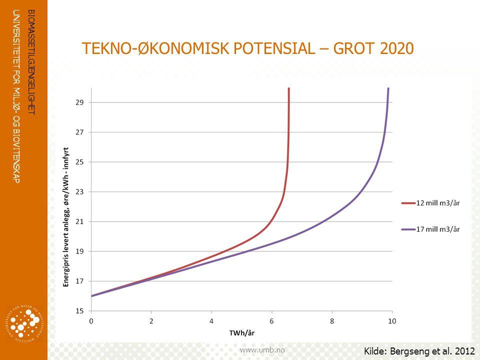 UNIVERSITETET FOR MILJØ- OG BIOVITENSKAP www.umb.no TEKNO-ØKONOMISK POTENSIAL – GROT 2020 BIOMASSETILGJENGELIGHET Kilde: Bergseng et al. 2012