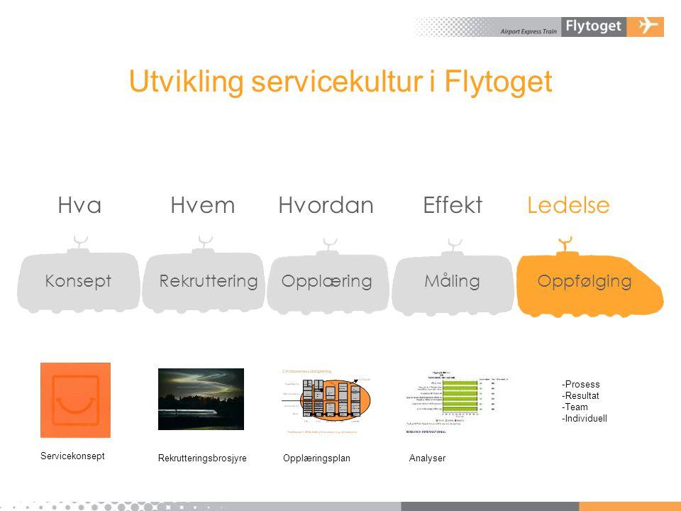Utvikling servicekultur i Flytoget Hva Hvem Hvordan Effekt Ledelse Konsept Rekruttering Opplæring Måling Oppfølging -Prosess -Resultat -Team -Individu