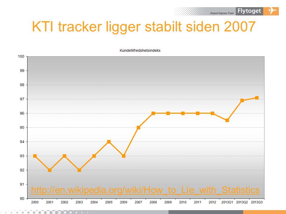 KTI tracker ligger stabilt siden 2007 http://en.wikipedia.org/wiki/How_to_Lie_with_Statistics