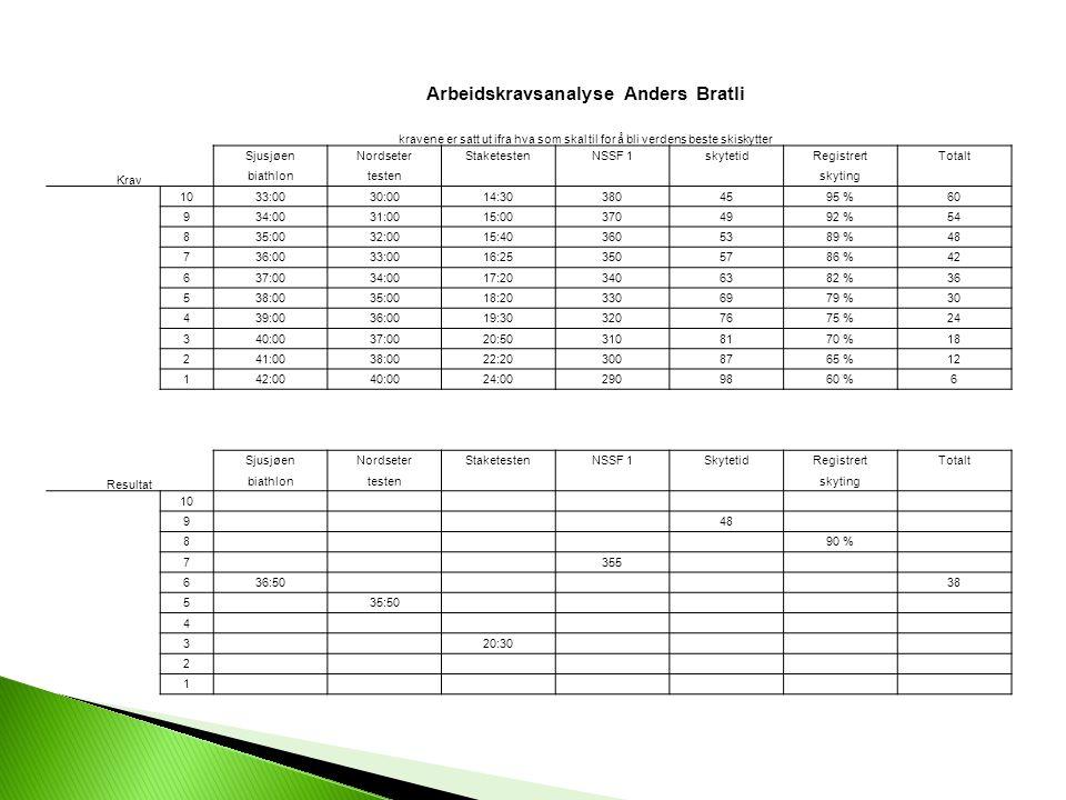 Arbeidskravsanalyse Anders Bratli kravene er satt ut ifra hva som skal til for å bli verdens beste skiskytter SjusjøenNordseterStaketestenNSSF 1skytet