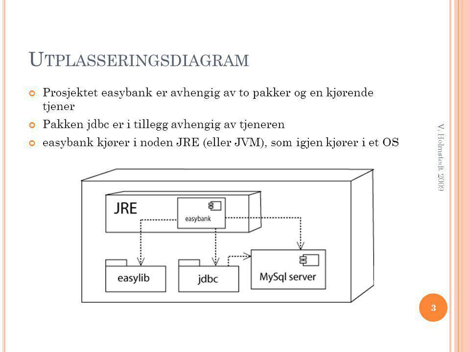 U TPLASSERINGSDIAGRAM Prosjektet easybank er avhengig av to pakker og en kjørende tjener Pakken jdbc er i tillegg avhengig av tjeneren easybank kjører