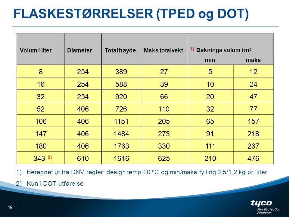 FLASKESTØRRELSER (TPED og DOT) Volum i literDiameterTotal høydeMaks totalvekt 1) Deknings volum i m 3 minmaks 825438927512 16254588391024 322549206620