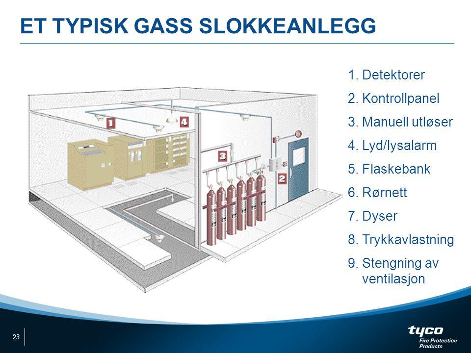 ET TYPISK GASS SLOKKEANLEGG 1. Detektorer 2. Kontrollpanel 3. Manuell utløser 4. Lyd/lysalarm 5. Flaskebank 6. Rørnett 7. Dyser 8. Trykkavlastning 9.