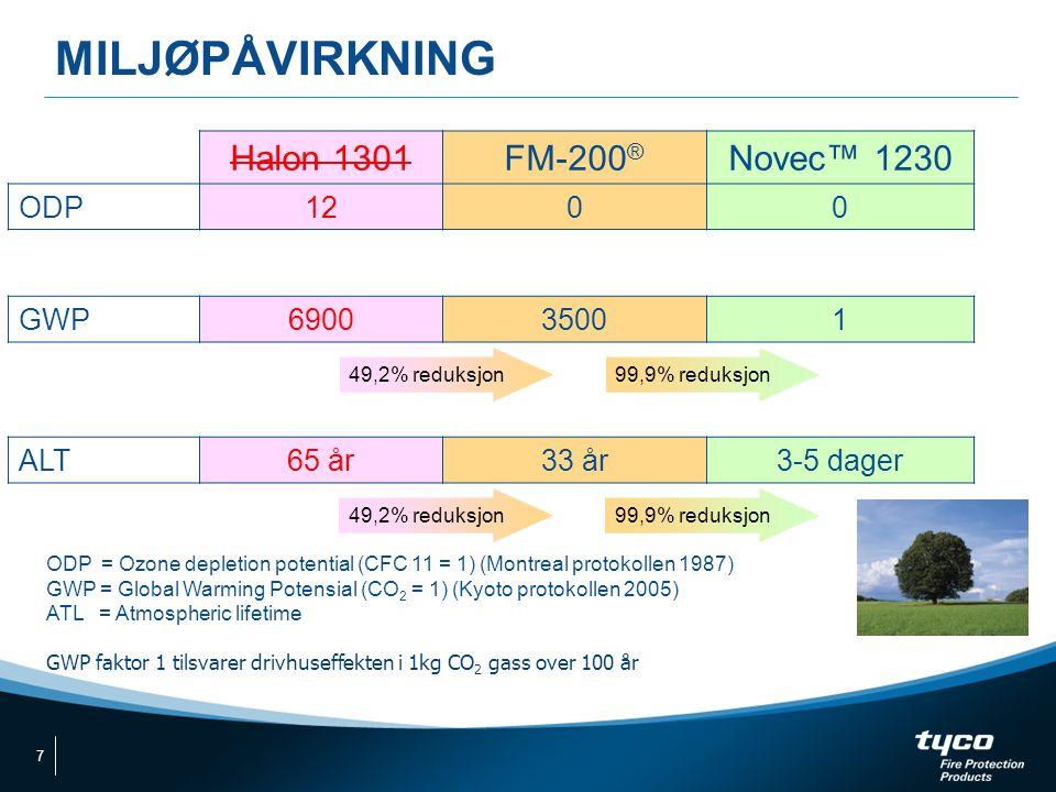 Halon 1301FM-200 ® Novec™ 1230 ODP1200 GWP690035001 ALT65 år33 år3-5 dager 49,2% reduksjon99,9% reduksjon 49,2% reduksjon99,9% reduksjon MILJØPÅVIRKNI