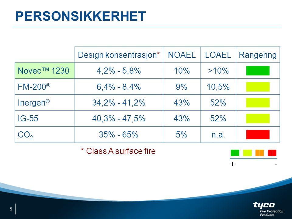 Design konsentrasjon*NOAELLOAELRangering Novec™ 12304,2% - 5,8%10%>10%████ FM-200 ® 6,4% - 8,4%9%10,5%████ Inergen ® 34,2% - 41,2%43%52%████ IG-5540,3