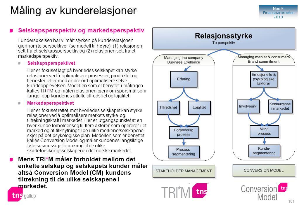 101 Norsk Finansbarometer 2010 Måling av kunderelasjoner Selskapsperspektiv og markedsperspektiv I undersøkelsen har vi målt styrken på kunderelasjone